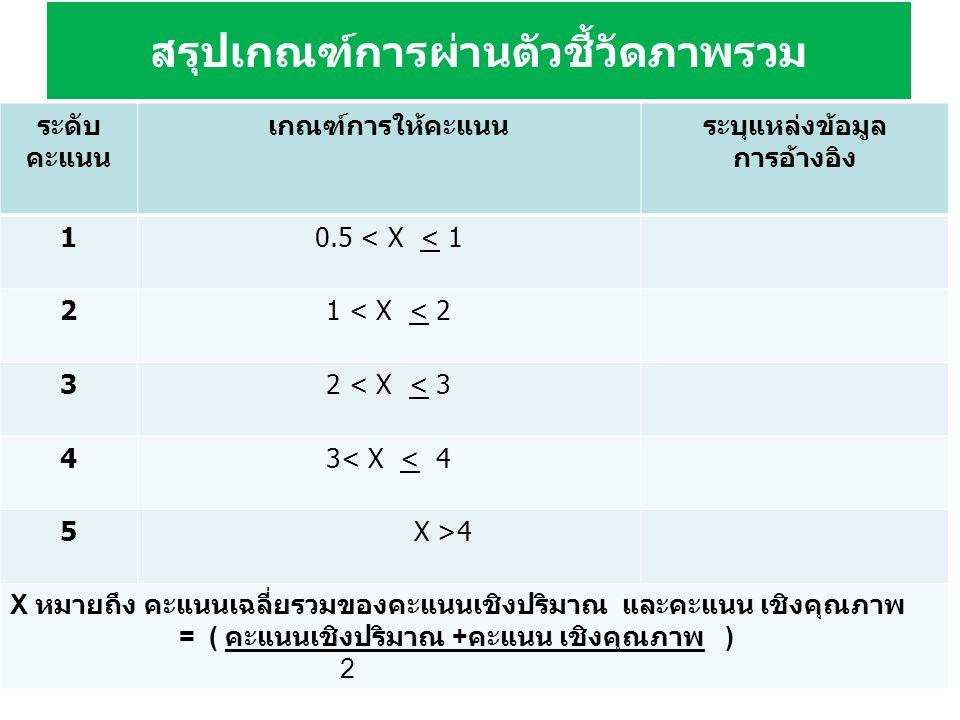 สรุปเกณฑ์การผ่านตัวชี้วัดภาพรวม ระดับ คะแนน เกณฑ์การให้คะแนนระบุแหล่งข้อมูล การอ้างอิง 10.5 < X < 1 21 < X < 2 32 < X < 3 43< X < 4 5 X >4 X หมายถึง คะแนนเฉลี่ยรวมของคะแนนเชิงปริมาณ และคะแนน เชิงคุณภาพ = ( คะแนนเชิงปริมาณ + คะแนน เชิงคุณภาพ ) 2