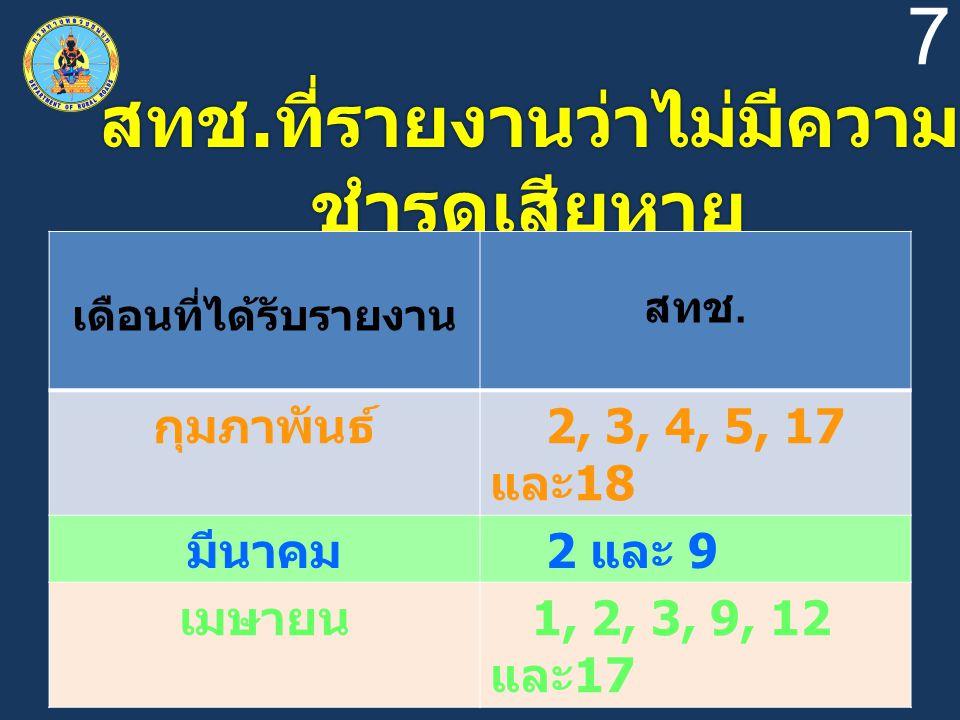 7 สทช. ที่รายงานว่าไม่มีความ ชำรุดเสียหาย เดือนที่ได้รับรายงาน สทช. กุมภาพันธ์ 2, 3, 4, 5, 17 และ 18 มีนาคม 2 และ 9 เมษายน 1, 2, 3, 9, 12 และ 17