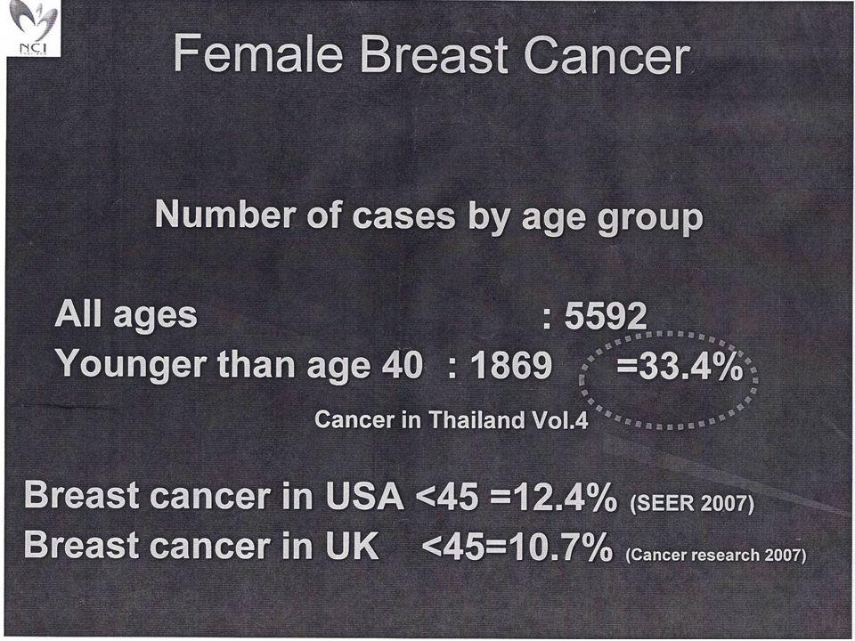 ธรรมชาติของมะเร็งเต้านม * 90% ตรวจพบก้อน -คลำก้อนได้ขนาดต้องใหญ่กว่า 1 ซม.