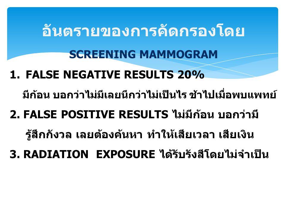 อันตรายของการคัดกรองโดย SCREENING MAMMOGRAM 1.FALSE NEGATIVE RESULTS 20% มีก้อน บอกว่าไม่มีเลยนึกว่าไม่เป็นไร ช้าไปเมื่อพบแพทย์ 2. FALSE POSITIVE RESU