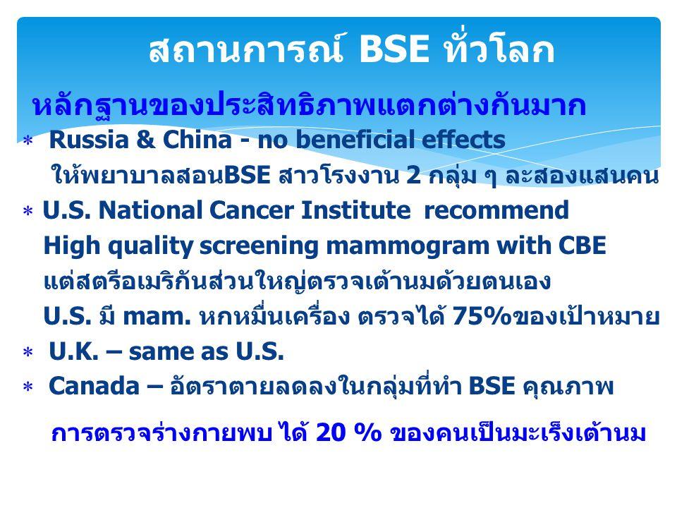 สถานการณ์ BSE ประเทศไทย * จากรายงานการตรวจเต้านมด้วยตนเองส่วนใหญ่60-80% จากการตรวจสอบ BSE ที่มีคุณภาพ 30-40 % * ความมุ่งหวังครั้งนี้การตรวจเต้านมด้วยตนเองที่มีคุณภาพ (ถูกต้องและสม่ำเสมอ)มากกว่า 80 %ในพื้นที่ควบคุมได้ ที่ผ่านมา BSE ไม่มีการควบคุมคุณภาพ จึงดูเหมือนไม่มี ประสิทธิภาพ แต่ ถ้าประเทศไทย สามารถทำให้ BSE มี คุณภาพ อาจเป็นแรงบันดาลใจให้ * สตรีไทยตรวจเต้านมด้วยตนเองมากขึ้น และคุณภาพดีขึ้น * สตรีประเทศกำลังพัฒนาอื่นๆ มีทางเลือกมากขึ้น