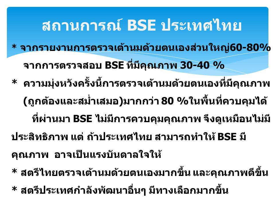 สถานการณ์ BSE ประเทศไทย * จากรายงานการตรวจเต้านมด้วยตนเองส่วนใหญ่60-80% จากการตรวจสอบ BSE ที่มีคุณภาพ 30-40 % * ความมุ่งหวังครั้งนี้การตรวจเต้านมด้วยต