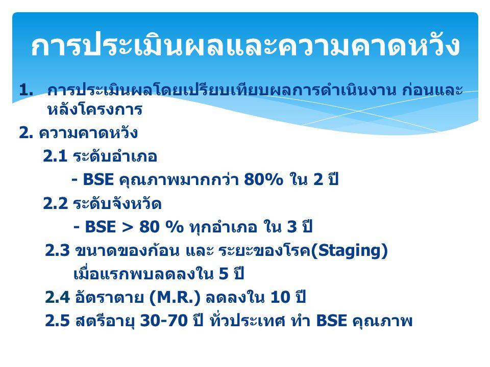 1.การประเมินผลโดยเปรียบเทียบผลการดำเนินงาน ก่อนและ หลังโครงการ 2. ความคาดหวัง 2.1 ระดับอำเภอ - BSE คุณภาพมากกว่า 80% ใน 2 ปี 2.2 ระดับจังหวัด - BSE >