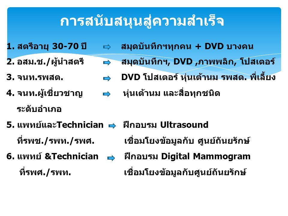 การสนับสนุนสู่ความสำเร็จ 1. สตรีอายุ 30-70 ปี สมุดบันทึกฯทุกคน + DVD บางคน 2. อสม.ช./ผู้นำสตรี สมุดบันทึกฯ, DVD,ภาพพลิก, โปสเตอร์ 3. จนท.รพสต. DVD โปส