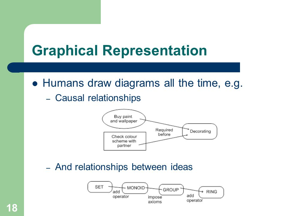 Graphical Representation Humans draw diagrams all the time, e.g.