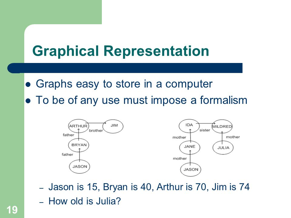 Graphical Representation Graphs easy to store in a computer To be of any use must impose a formalism – Jason is 15, Bryan is 40, Arthur is 70, Jim is 74 – How old is Julia.