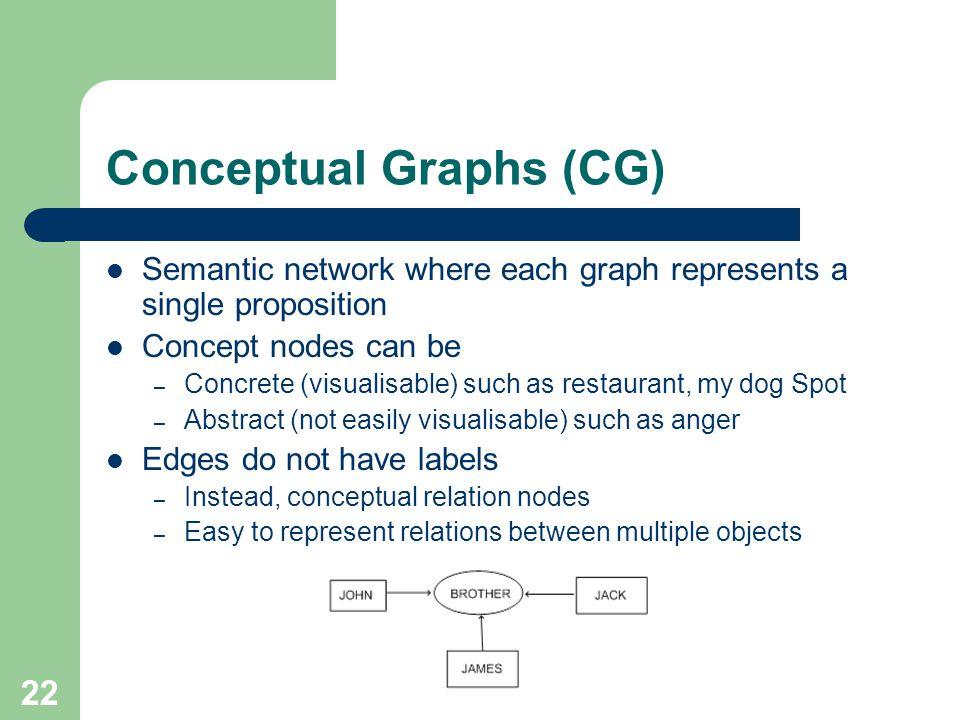 Conceptual Graphs (CG) Semantic network where each graph represents a single proposition Concept nodes can be – Concrete (visualisable) such as restau