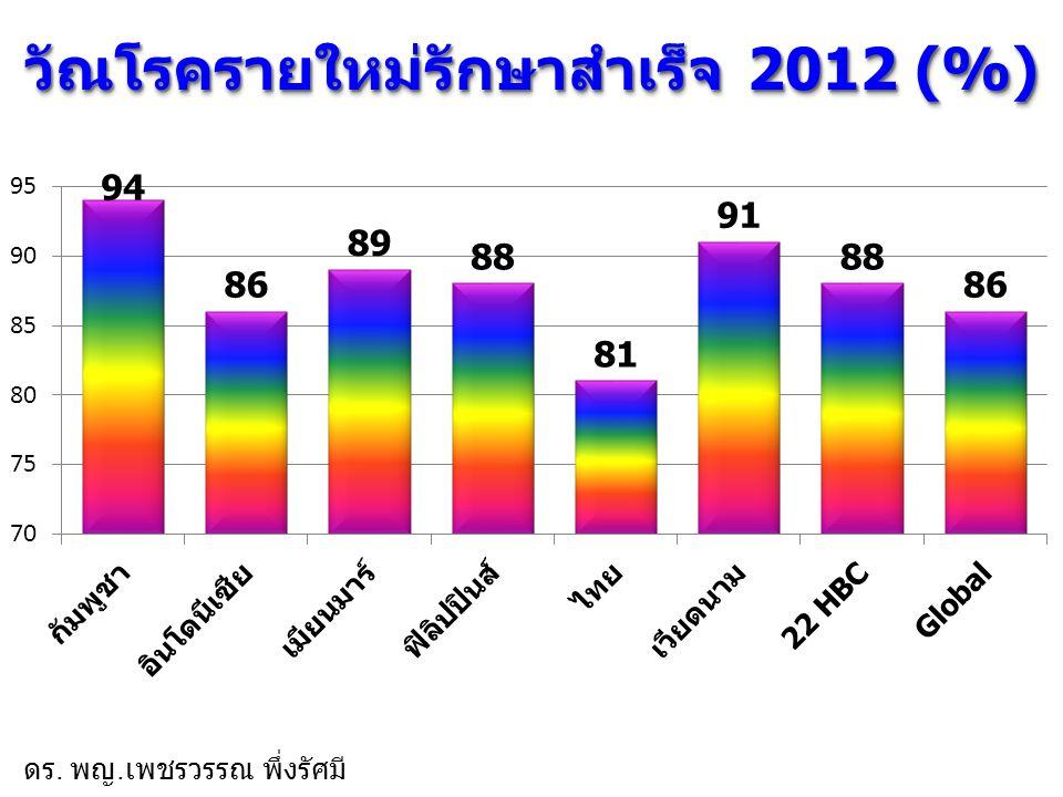 วัณโรครายใหม่รักษาสำเร็จ 2012 (%) ดร. พญ. เพชรวรรณ พึ่งรัศมี