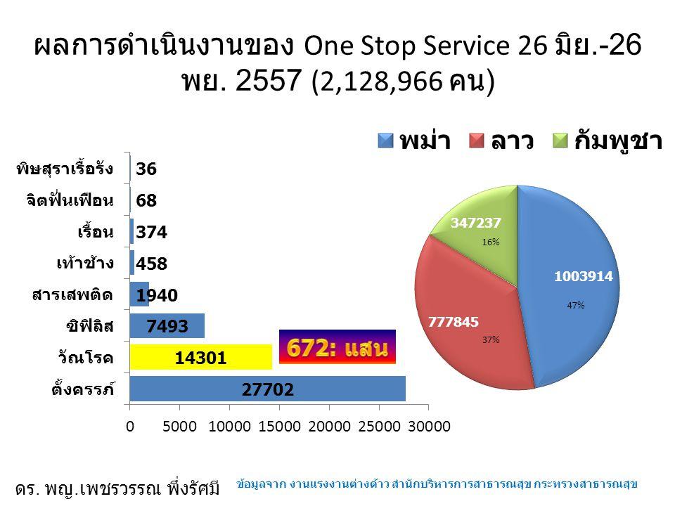 ผลการดำเนินงานของ One Stop Service 26 มิย.-26 พย. 2557 (2,128,966 คน ) ข้อมูลจาก งานแรงงานต่างด้าว สำนักบริหารการสาธารณสุข กระทรวงสาธารณสุข ดร. พญ. เพ