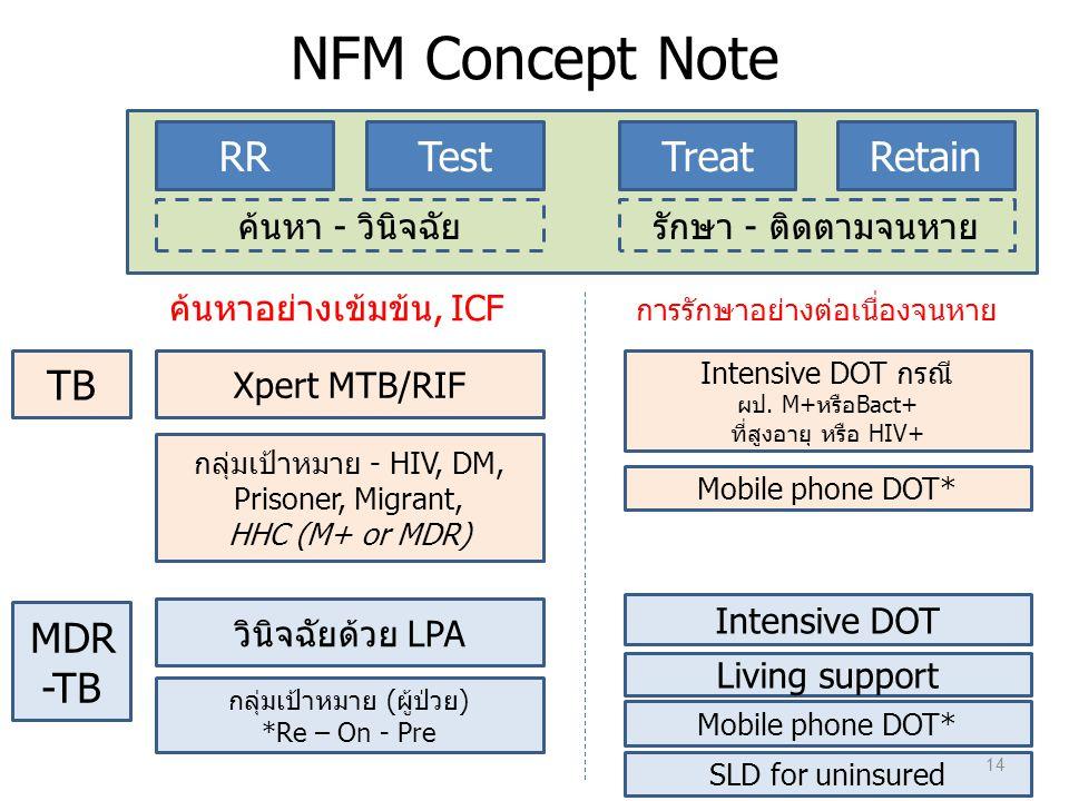 NFM Concept Note RRTestTreatRetain TB MDR -TB ค้นหา - วินิจฉัยรักษา - ติดตามจนหาย Xpert MTB/RIF วินิจฉัยด้วย LPA กลุ่มเป้าหมาย - HIV, DM, Prisoner, Mi