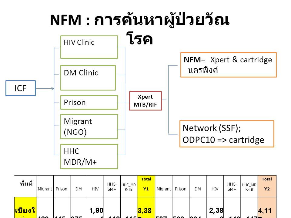 Xpert MTB/RIF ICF HIV Clinic DM Clinic Prison Migrant (NGO) HHC MDR/M+ NFM= Xpert & cartridge นครพิงค์ Network (SSF); ODPC10 => cartridge NFM : การค้น