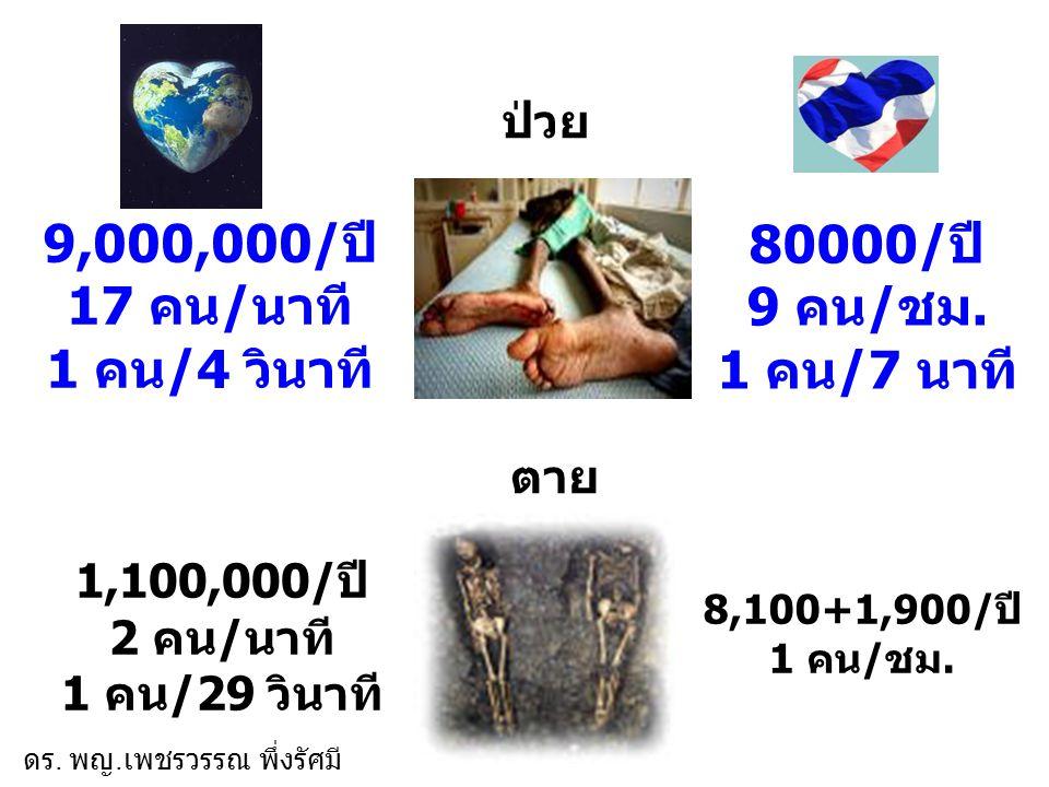 9,000,000/ปี 17 คน/นาที 1 คน/4 วินาที 1,100,000/ปี 2 คน/นาที 1 คน/29 วินาที 80000/ปี 9 คน/ชม. 1 คน/7 นาที 8,100+1,900/ปี 1 คน/ชม. ป่วย ตาย ดร. พญ. เพช