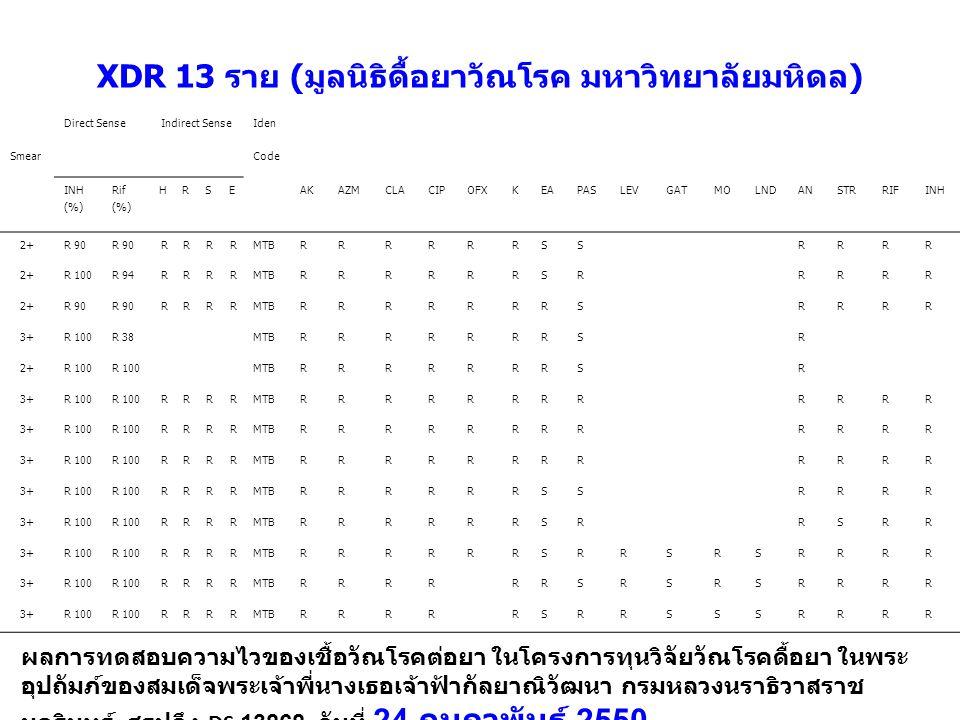 XDR 13 ราย (มูลนิธิดื้อยาวัณโรค มหาวิทยาลัยมหิดล) Direct SenseIndirect SenseIden SmearCode INH (%) Rif (%) HRSEAKAZMCLACIPOFXKEAPASLEVGATMOLNDANSTRRIF