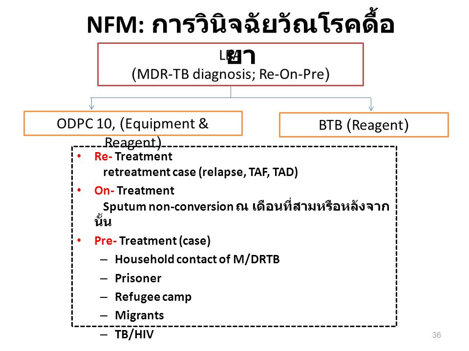LPA (MDR-TB diagnosis; Re-On-Pre) ODPC 10, (Equipment & Reagent) BTB (Reagent) NFM: การวินิจฉัยวัณโรคดื้อ ยา Re- Treatment retreatment case (relapse, TAF, TAD) On- Treatment Sputum non-conversion ณ เดือนที่สามหรือหลังจาก นั้น Pre- Treatment (case) – Household contact of M/DRTB – Prisoner – Refugee camp – Migrants – TB/HIV 36