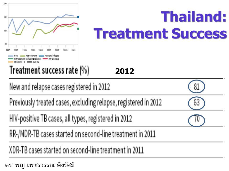 6 อัตราความสำเร็จการรักษาวัณโรคปอด เสมหะพบเชื้อ ที่ครบรอบรายงานเมื่อสิ้น ปีงบประมาณ 2556 (TB07 2555, TB08 2556) จำแนกราย สคร.