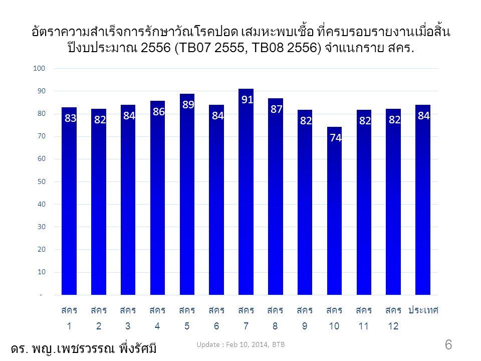 6 อัตราความสำเร็จการรักษาวัณโรคปอด เสมหะพบเชื้อ ที่ครบรอบรายงานเมื่อสิ้น ปีงบประมาณ 2556 (TB07 2555, TB08 2556) จำแนกราย สคร. Update : Feb 10, 2014, B