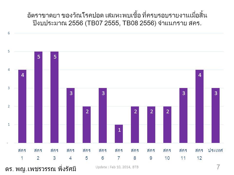 8 อัตราตายระหว่างรักษาของผู้ป่วยวัณโรคปอด เสมหะพบเชื้อ ที่ครบรอบรายงาน เมื่อสิ้นปีงบประมาณ 2556 (TB07 2555, TB08 2556) จำแนกราย สคร.