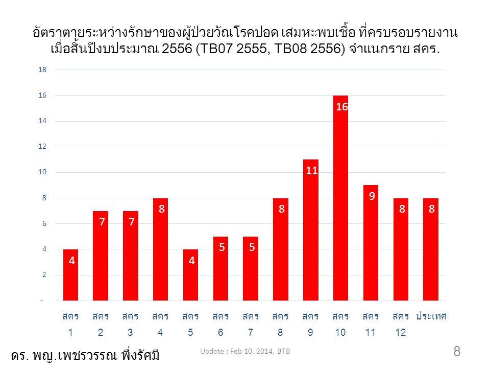 8 อัตราตายระหว่างรักษาของผู้ป่วยวัณโรคปอด เสมหะพบเชื้อ ที่ครบรอบรายงาน เมื่อสิ้นปีงบประมาณ 2556 (TB07 2555, TB08 2556) จำแนกราย สคร. Update : Feb 10,