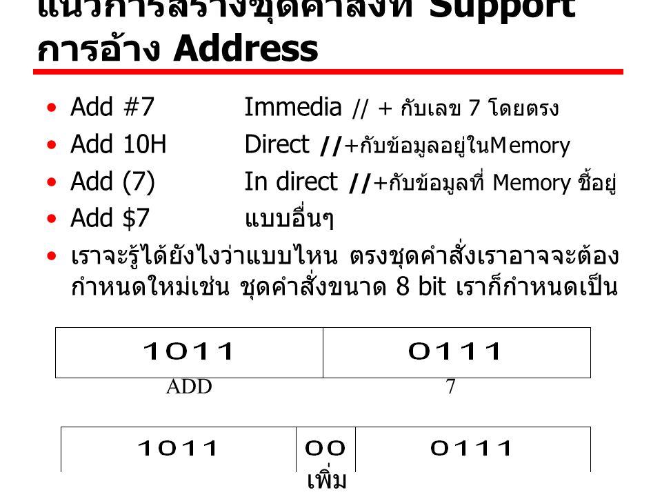 แนวการสร้างชุดคำสั่งที่ Support การอ้าง Address Add #7 Immedia // + กับเลข 7 โดยตรง Add 10HDirect //+กับข้อมูลอยู่ในMemory Add (7)In direct //+กับข้อม