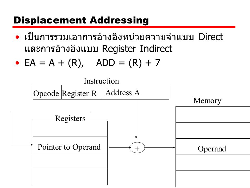 Displacement Addressing เป็นการรวมเอาการอ้างอิงหน่วยความจำแบบ Direct และการอ้างอิงแบบ Register Indirect EA = A + (R), ADD = (R) + 7 Register ROpcode I