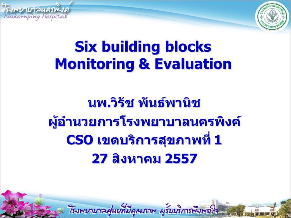 Six building blocks Monitoring & Evaluation นพ.วิรัช พันธ์พานิช ผู้อำนวยการโรงพยาบาลนครพิงค์ CSO เขตบริการสุขภาพที่ 1 27 สิงหาคม 2557