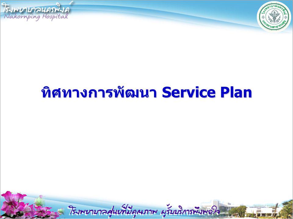 แผนพัฒนาระบบบริการสุขภาพ Service Plan จ.เชียงใหม่ 2556-2560 แผน พบส.