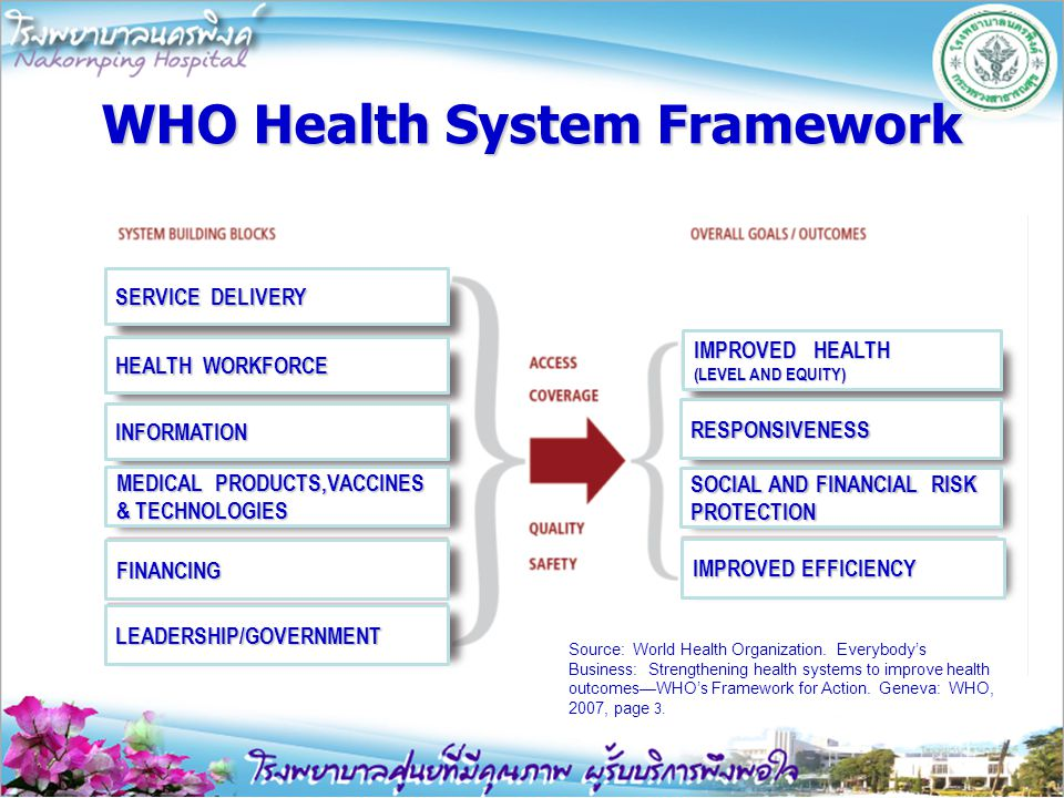 WHO Health System Framework Source: World Health Organization. Everybody's Business: Strengthening health systems to improve health outcomes—WHO's Fra