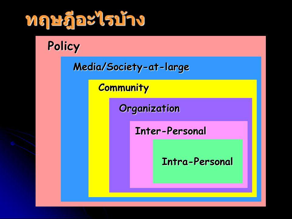 ทฤษฎีอะไรบ้าง Intra-Personal Inter-Personal Organization Community Media/Society-at-large Policy