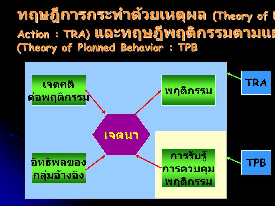 ทฤษฎีการกระทำด้วยเหตุผล (Theory of Reasoned Action : TRA) และทฤษฎีพฤติกรรมตามแผน (Theory of Planned Behavior : TPB เจตนา เจตคติ ต่อพฤติกรรม พฤติกรรม อ