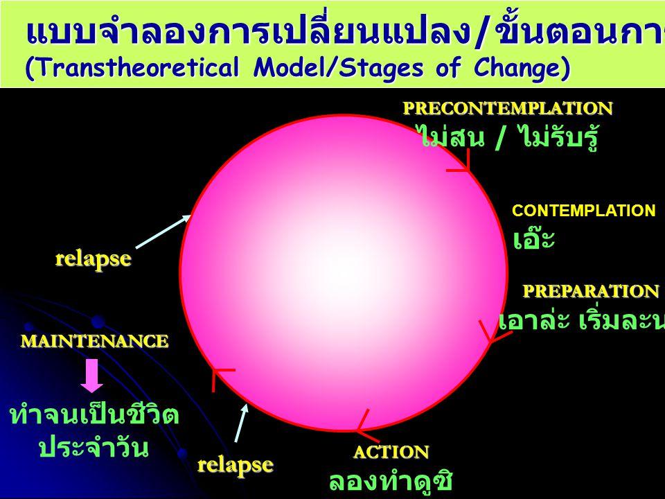 แบบจำลองการเปลี่ยนแปลง / ขั้นตอนการเปลี่ยนแปลง (Transtheoretical Model/Stages of Change) PRECONTEMPLATION ไม่สน / ไม่รับรู้PREPARATION เอาล่ะ เริ่มละน