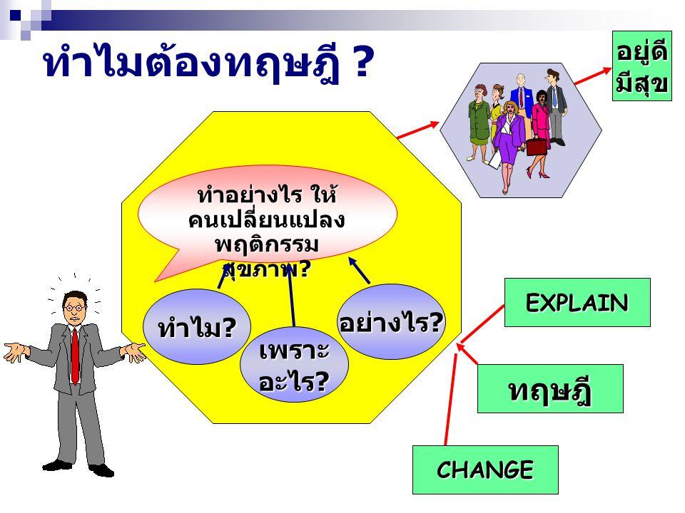 ทำไมต้องทฤษฎี ? ทำอย่างไร ให้ คนเปลี่ยนแปลง พฤติกรรม สุขภาพ ? อย่างไร ? เพราะ อะไร ? ทำไม ? อยู่ดีมีสุข EXPLAIN CHANGE ทฤษฎี