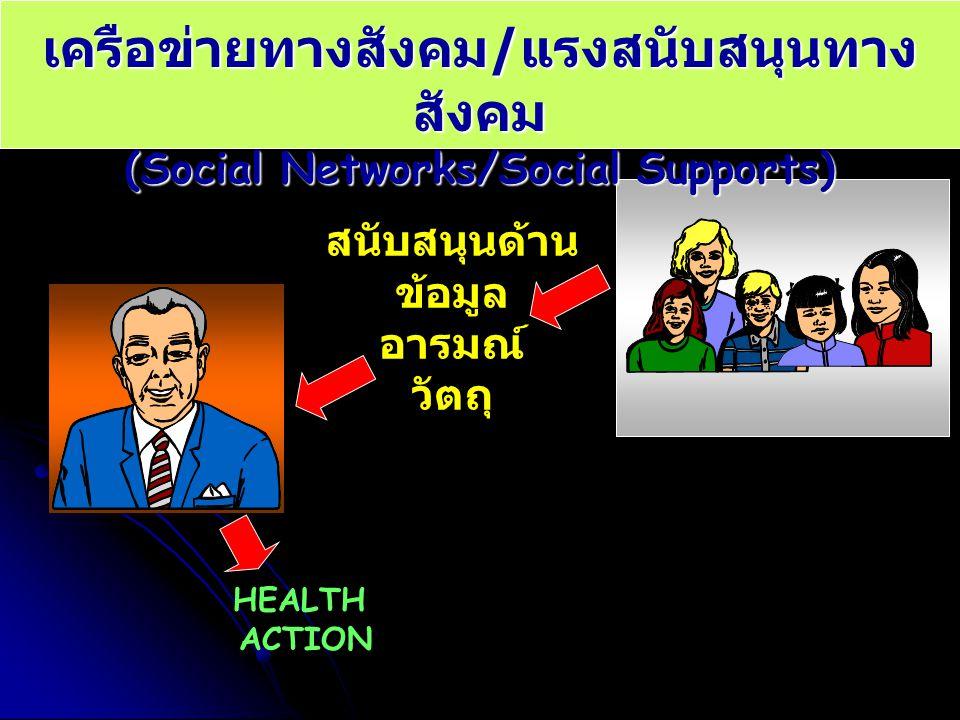 เครือข่ายทางสังคม / แรงสนับสนุนทาง สังคม (Social Networks/Social Supports) สนับสนุนด้าน ข้อมูล อารมณ์ วัตถุ HEALTH ACTION