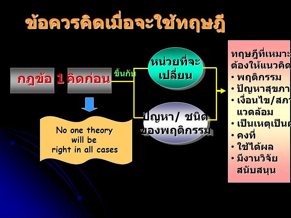 กฎข้อ 1 คิดก่อน No one theory will be right in all cases หน่วยที่จะเปลี่ยนหน่วยที่จะเปลี่ยน ปัญหา / ชนิด ของพฤติกรรม ของพฤติกรรม ทฤษฎีที่เหมาะต้องให้แ