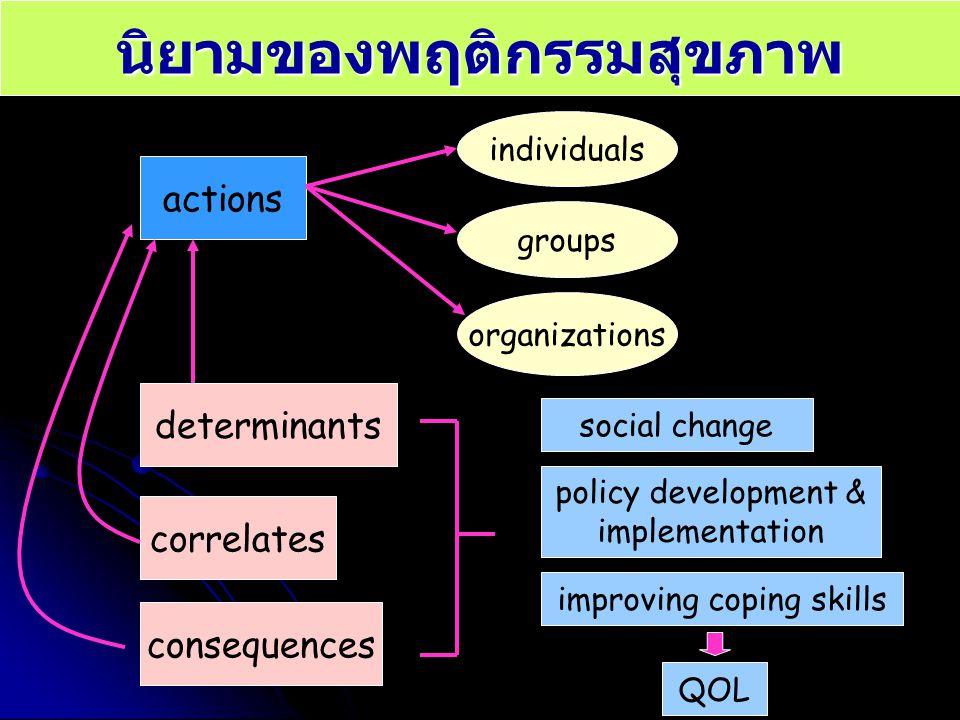 นิยามของพฤติกรรมสุขภาพ actions determinants correlates consequences individuals groups organizations social change policy development & implementation