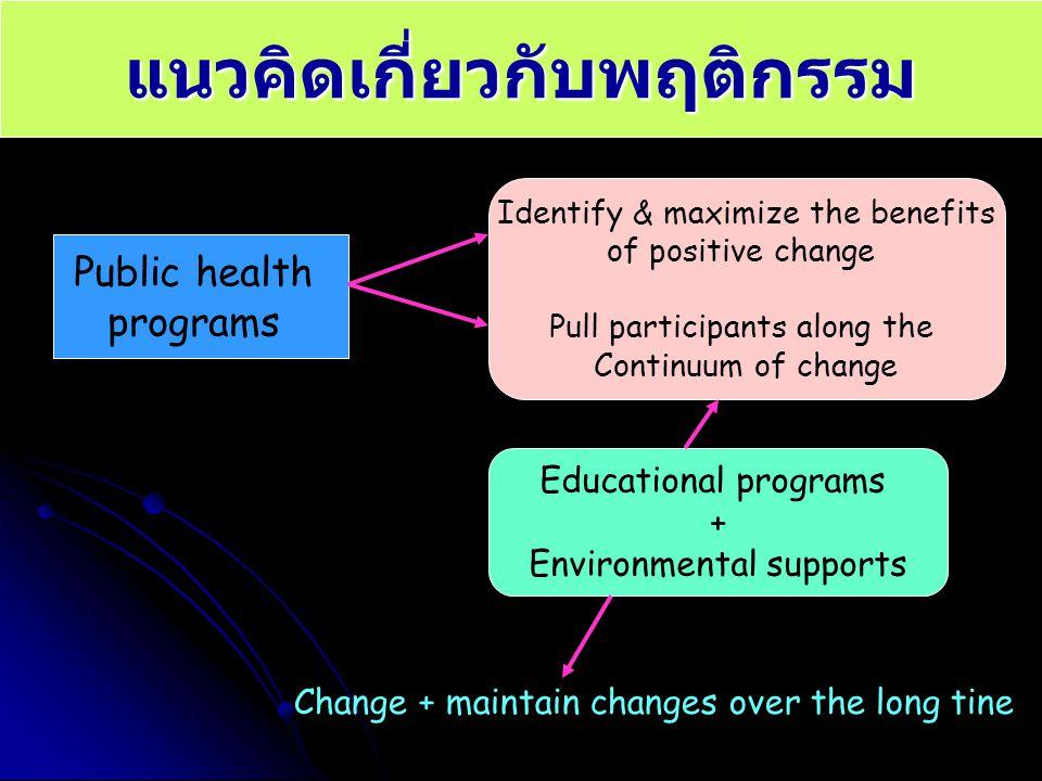 แนวคิดเกี่ยวกับพฤติกรรม Public health programs Identify & maximize the benefits of positive change Pull participants along the Continuum of change Edu