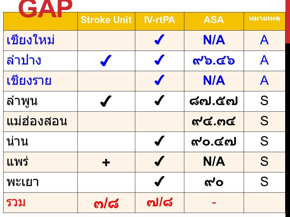 Stroke UnitIV-rtPAASA หมายเหตุ เชียงใหม่✔ N/AA ลำปาง ✔ ✔๙๖. ๔๖ A เชียงราย✔ N/AA ลำพูน ✔ ✔๘๗. ๕๗ S แม่ฮ่องสอน๙๔. ๓๔ S น่าน✔๙๐. ๔๗ S แพร่ + ✔ N/AS พะเยา
