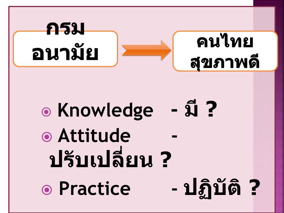  Knowledge - มี ?  Attitude - ปรับเปลี่ยน ?  Practice - ปฏิบัติ ?