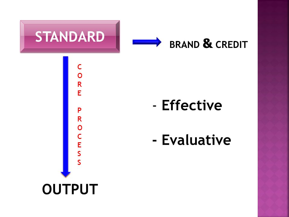 OUTPUT - Effective - Evaluative COREPROCESSCOREPROCESS BRAND & CREDIT