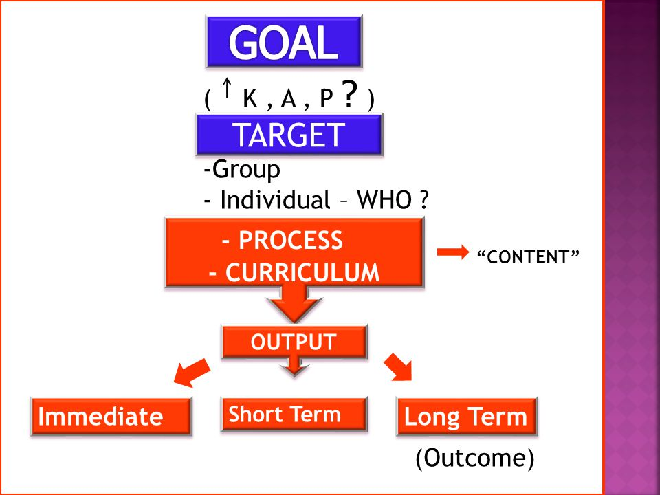 ( K, A, P . ) TARGET -Group - Individual – WHO .