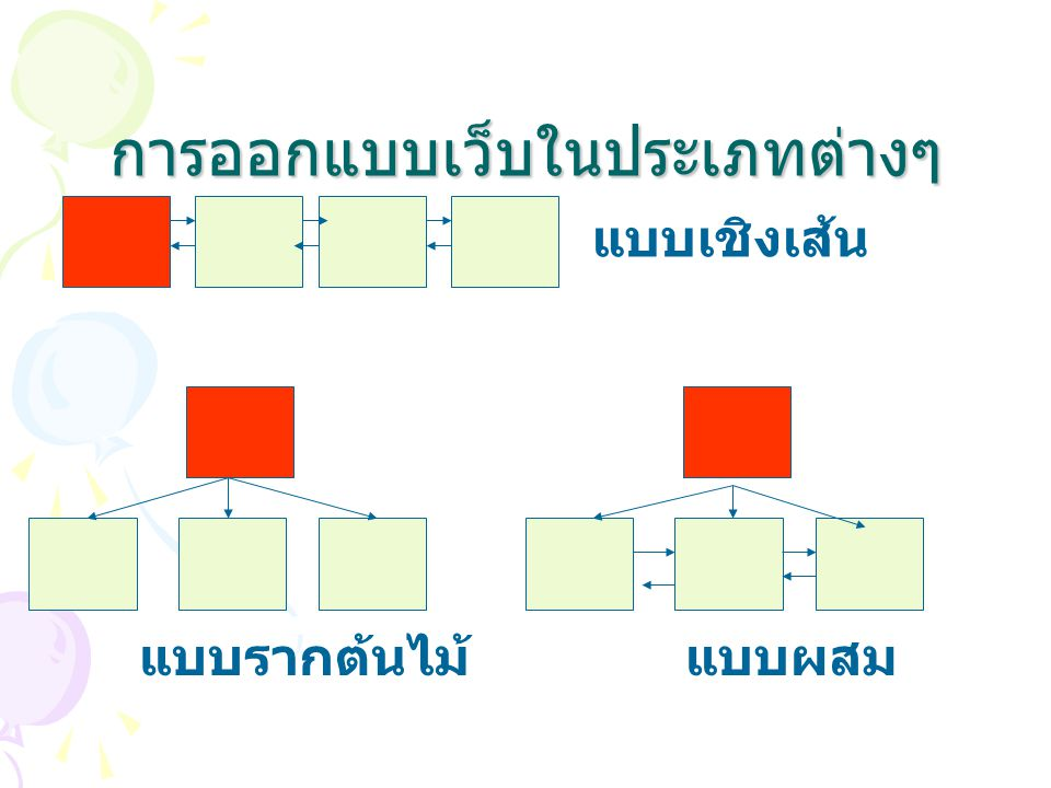 การออกแบบเว็บในประเภทต่างๆ แบบเชิงเส้น แบบรากต้นไม้แบบผสม