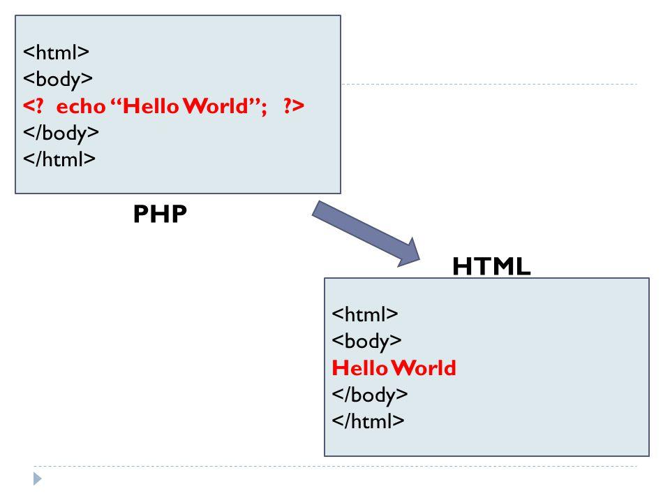 Hello World PHP HTML