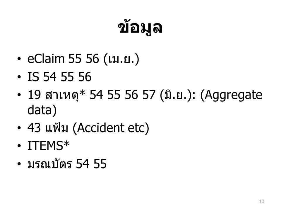 ข้อมูล eClaim 55 56 ( เม.ย.) IS 54 55 56 19 สาเหตุ * 54 55 56 57 ( มิ.