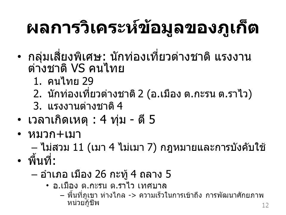 ผลการวิเคระห์ข้อมูลของภูเก็ต กลุ่มเสี่ยงพิเศษ : นักท่องเที่ยวต่างชาติ แรงงาน ต่างชาติ VS คนไทย 1.