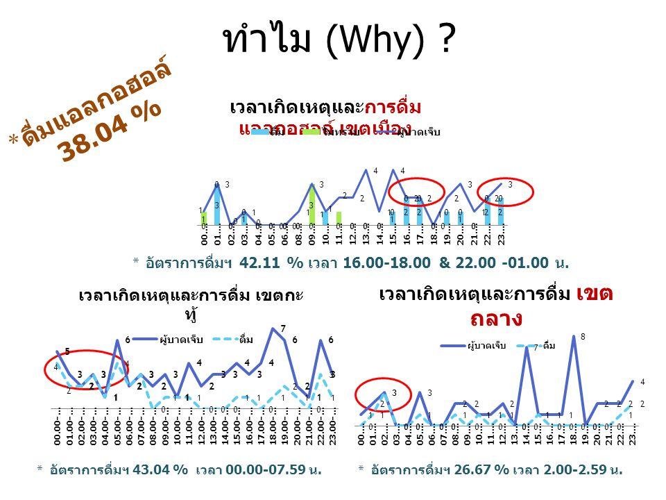 * อัตราการดื่มฯ 43.04 % เวลา 00.00-07.59 น.ทำไม (Why) .