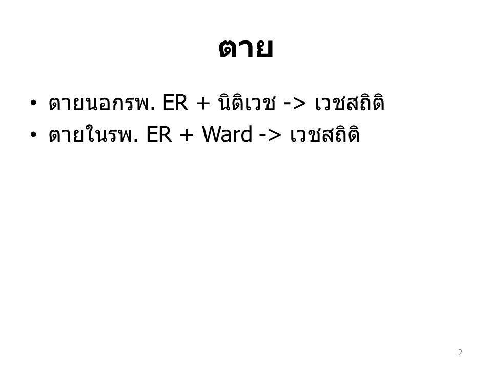 ตาย ตายนอกรพ. ER + นิติเวช -> เวชสถิติ ตายในรพ. ER + Ward -> เวชสถิติ 2