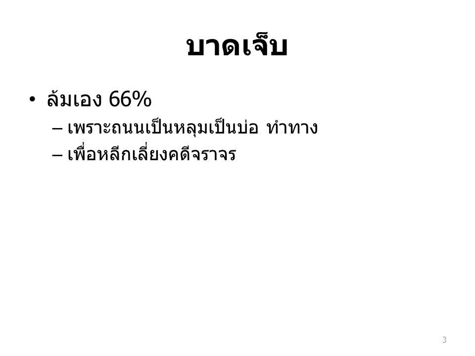 บริบทพื้นที่ 3 อำเภอต่างกัน กลุ่มเสี่ยง – เทศกาลสงกรานต์ กะทู้ : นักท่องเที่ยวต่างชาติ 50% ส่วนใหญ่ไม่มีใบขับขี่ ถลาง : แรงงานต่างชาติ 13% – ข้อมูลตลอดปี ที่ ER รพ.