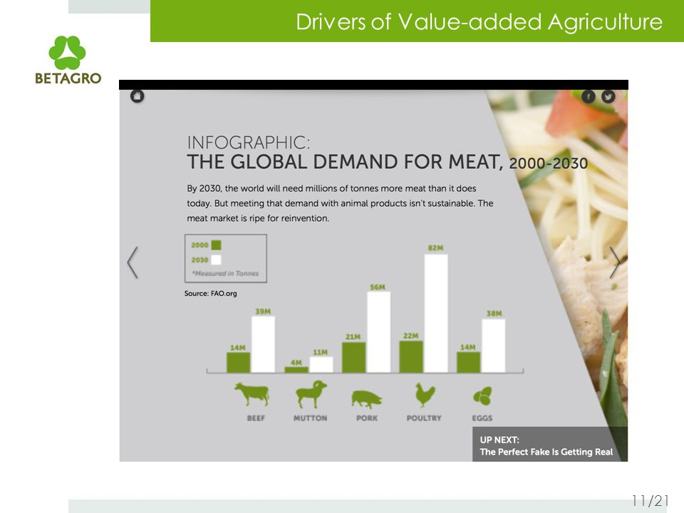 Drivers of Value-added Agriculture 11/21