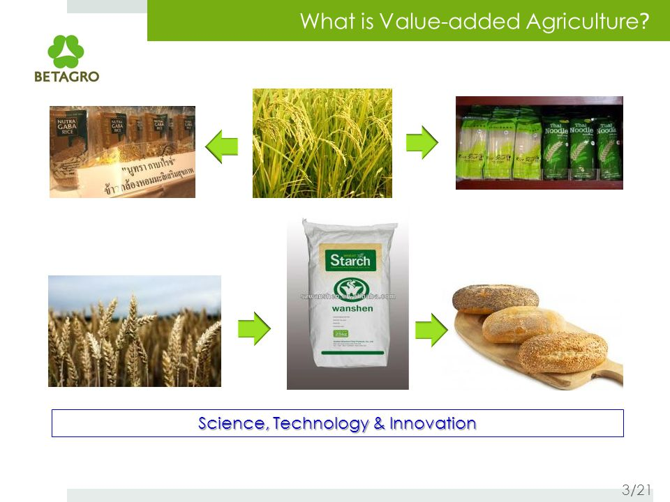 What is Value-added Agriculture Science, Technology & Innovation 3/21