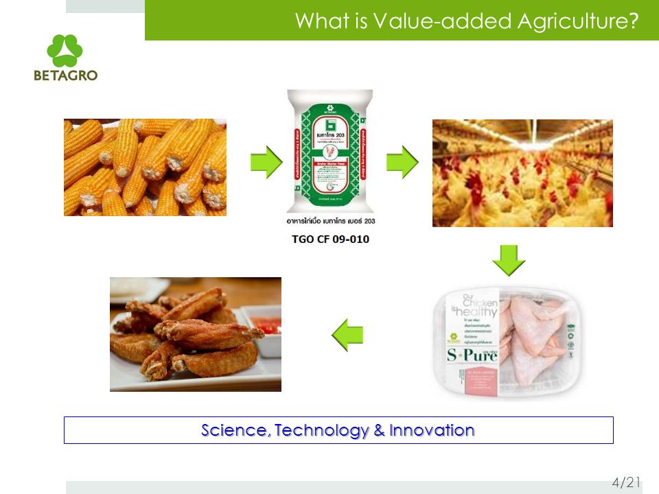 What is Value-added Agriculture ? Science, Technology & Innovation 4/21