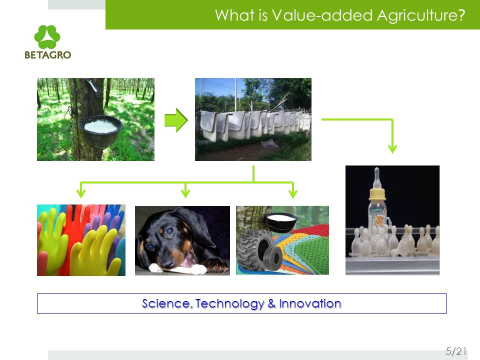 What is Value-added Agriculture ? Science, Technology & Innovation 6/21